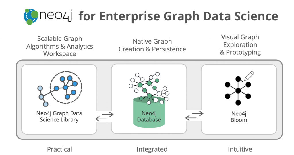 neo4j gds graph data science