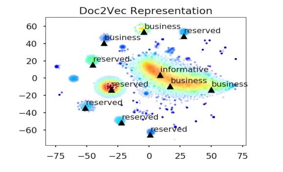 Doc2Vec Representation